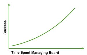 board graph